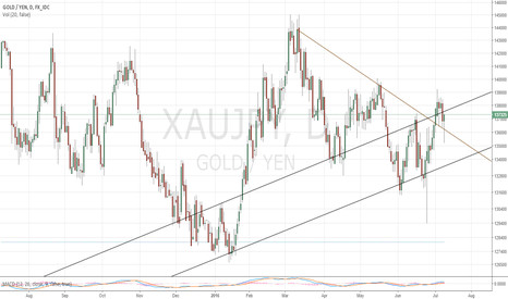 XAUJPY: Gold in Yen 6/8/2016