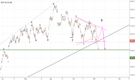 NIFTY: The Triangle