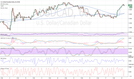 USDCAD: SHORT USDCAD test 1.35600 double top short if correct to 1.34
