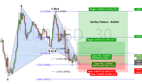 EURUSD: Potential Gartley Pattern EUR/USD 30 Minutes