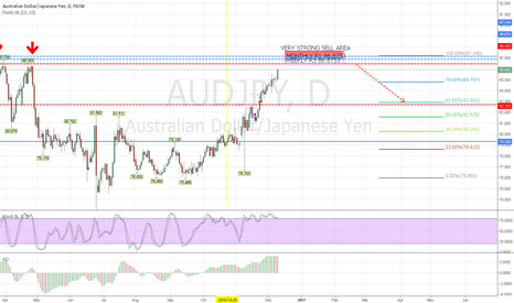 AUDJPY: SELL AREA AUD/JPY