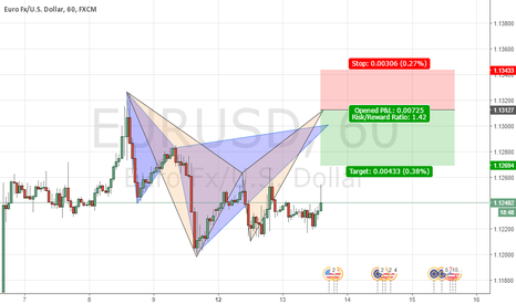 EURUSD: Cypher+Bat 1H