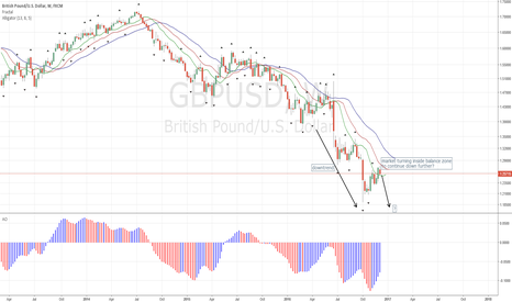 GBPUSD: GBPUSD Remains Down Overall