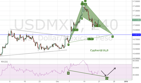 USDMXN: Bull Cypher