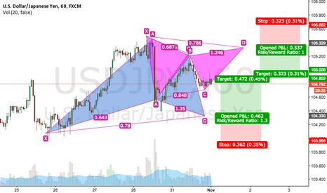 USDJPY: USDJPY Long & Short Gartley Opportunities