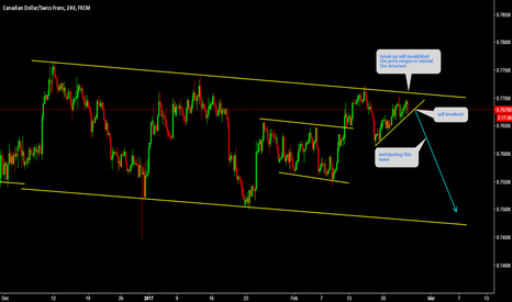 CADCHF: CADCHF is on critical point breakout is ahead.........!!!!!!!!!!
