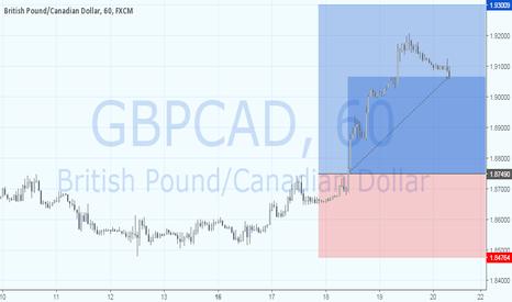GBPCAD: GBPCAD: новое восходящее трендовое движение