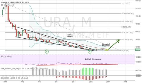 URA: Long Uranium Miners