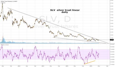 SLV: SLV daily;  Silver breaking up??