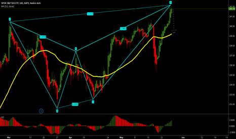 SPY: S&P 500 - Bearish Breakdown: