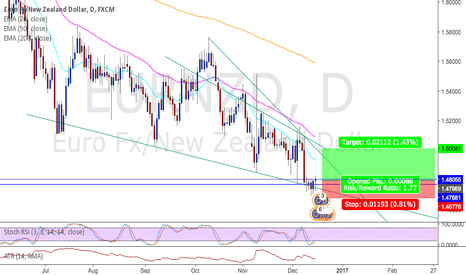EURNZD: EURNZD potential long opportunity