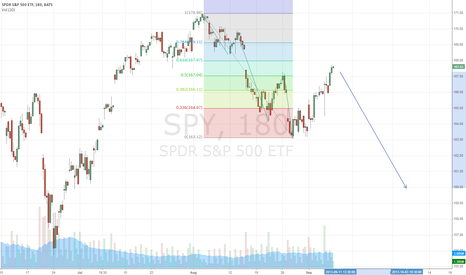 SPY: spy elliott wave 5 down impulse 3 waves up to fib retracement