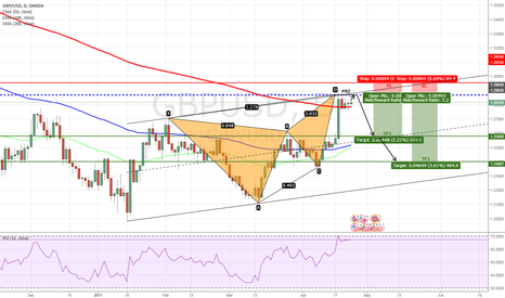 GBPUSD: GBPUSD - Bearish Butterfly Completed on Daily Chart