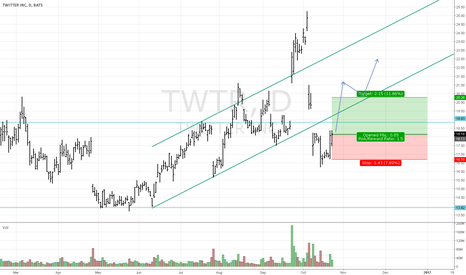 TWTR: TWTR - Quick bargin price + new trend potential