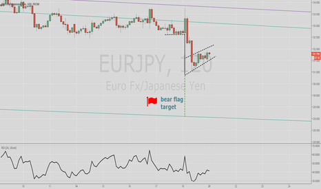 EURJPY: eurjpy short term short