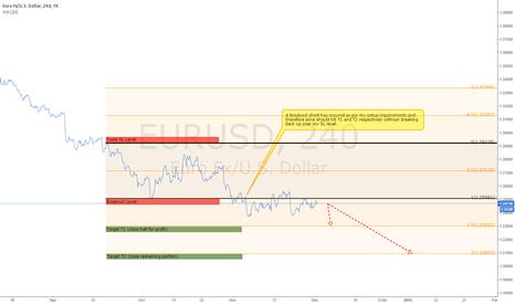EURUSD: EURUSD 4hour Short in Progress