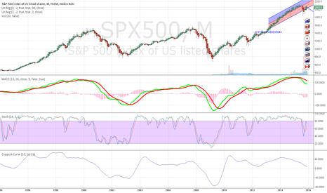 SPX500: MACAD signal line says bear is out of hibernation.