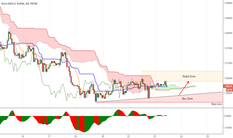 EURUSD: We do what we can...