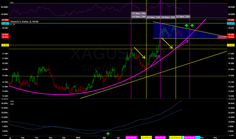 XAGUSD: SILVER UPDATE: IDEAL LONG ENTRY IS NOW