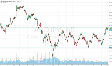 AUDJPY: AUDJPY range break trade