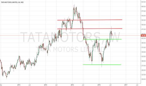 TATAMOTORS: Tata Motors - 6/28/2016