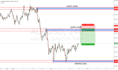 AUDUSD: Looking for Short entry on AU