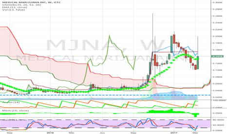 MJNA:  junior pot stock above weekly cloud