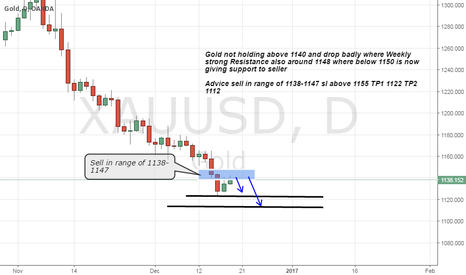 XAUUSD: Gold sell as not holding 1140 above