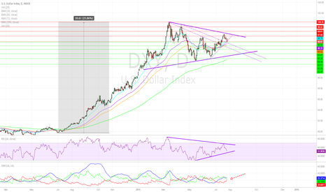 DXY: Chart of The Day: DXY (7/27/15)
