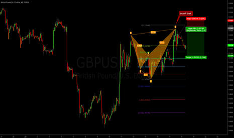 GBPUSD: harmonic Bearish Shark on Pound