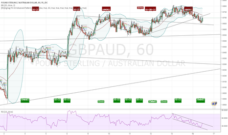 GBPAUD: GBPAUD Bullish Move /  Up Trend via RSI channel breakout