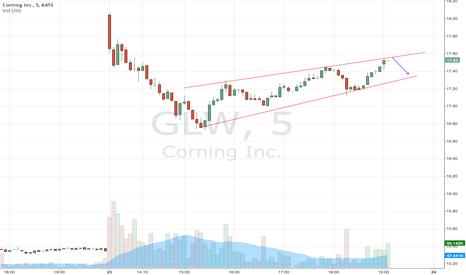GLW: Short for the short term