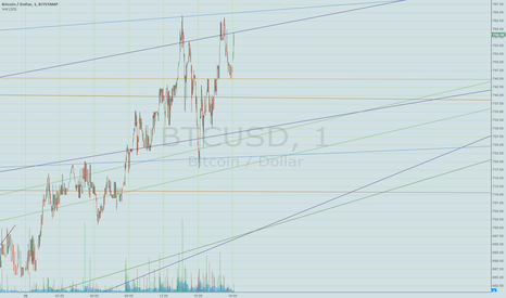 BTCUSD: new hauling it in chart