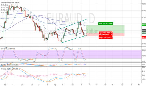 EURAUD: Daily Channel pick of the week #teachingcurrencytrading