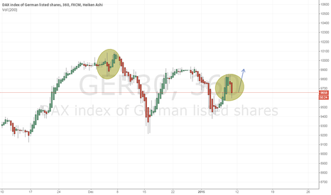 GER30: Possible scenario on the DAX
