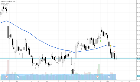 SBUX: SBUX playing with support levels
