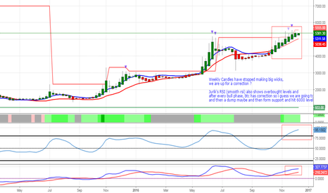 BTCCNY: BTC Weekly Candles Shows Upcomming Correction