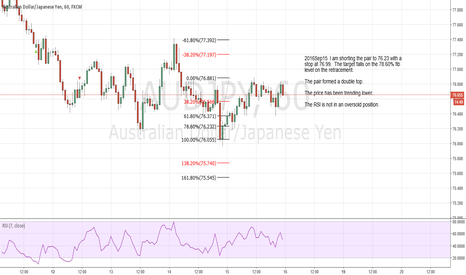 AUDJPY: I am shorting the pair to 76.23 with a  stop at 76.99.