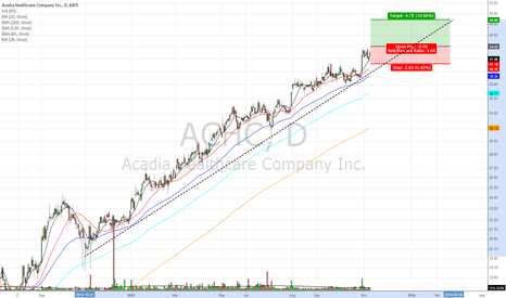 ACHC: New Highs new Breakout