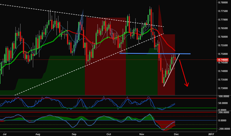 AUDUSD: (1D) AUDUSD Big Short