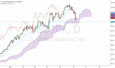USDJPY: USD/JPY Bullish Pin Bar