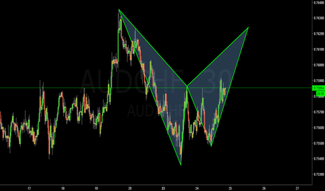AUDCHF: audchf m30 idea