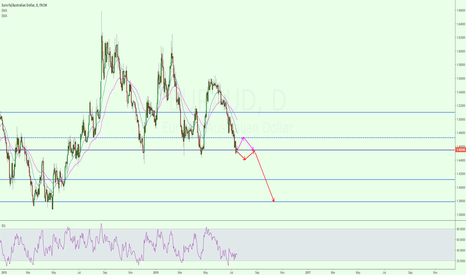 EURAUD: Possible EUR/AUD breakout