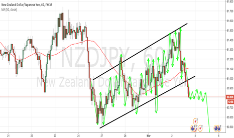 NZDJPY: NZDJPY 1H TECHNICAL ANALYSIS
