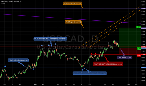 USDCAD: UCAD potential long setup base on resistance lines.