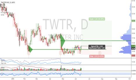 TWTR: TWTR: Potential long term long entry