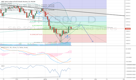 SPX500: SPX consolodation up to 1945 before another move downward