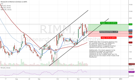 RIMM: Long on RIMM to test $9 resistance