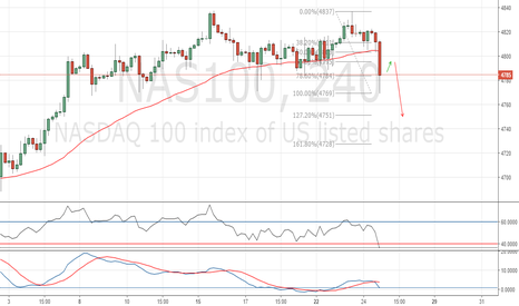 NAS100: Small retracement up then short