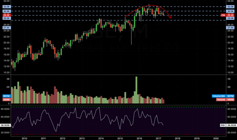 GE: GE - ROUNDED TOP FORMATION